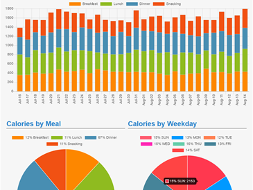 Meal Tracking